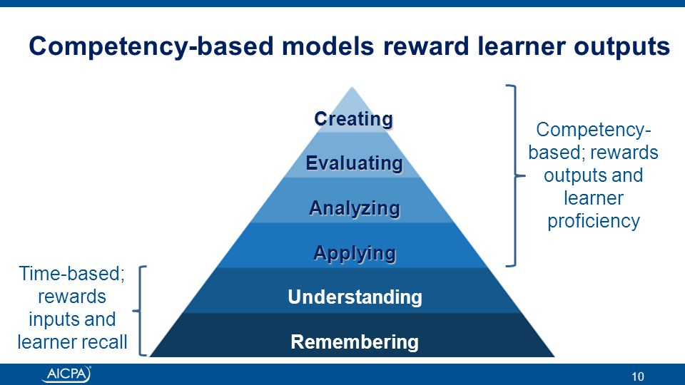 Competency-based models reward learner outputs 10 Competency- based; rewards outputs and learner proficiency Time-based; rewards inputs and learner recallCreating Evaluating Analyzing Applying Understanding Remembering