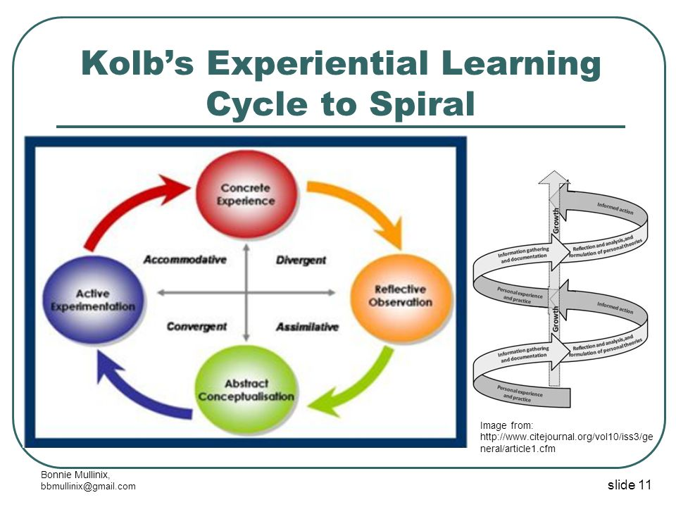 slide 11 Bonnie Mullinix, bbmullinix@gmail.com Kolb's Experiential Learning Cycle to Spiral Image from: http://www.citejournal.org/vol10/iss3/ge neral/article1.cfm