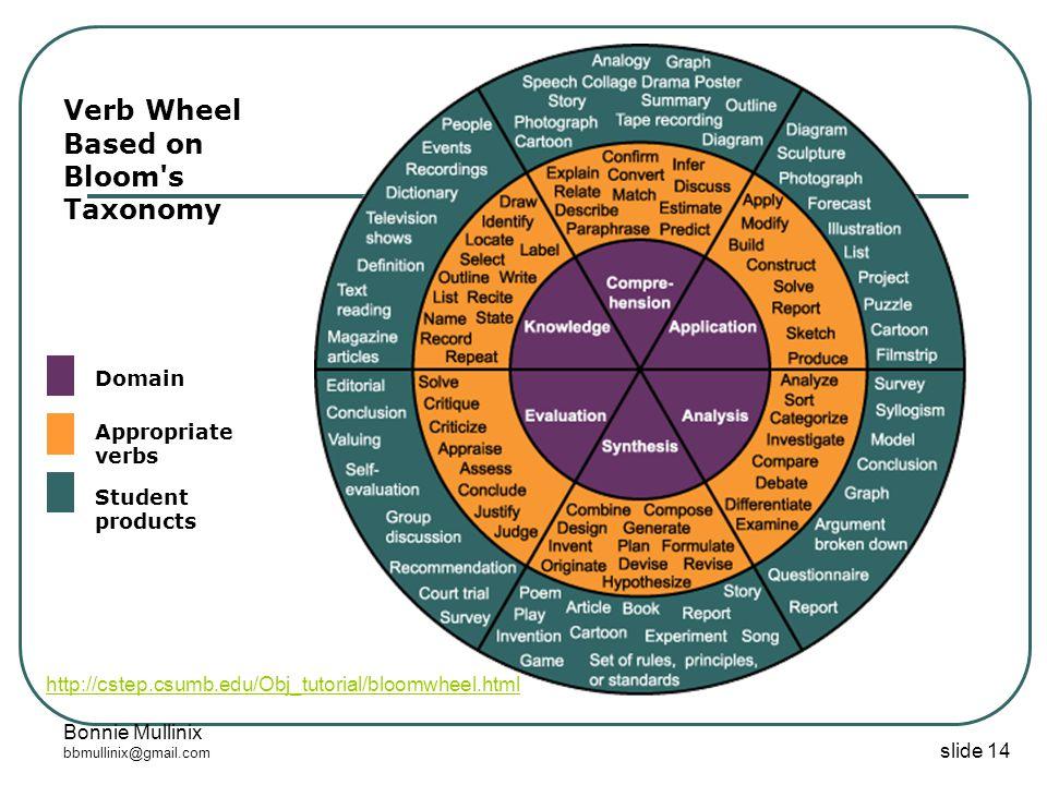slide 14 Bonnie Mullinix bbmullinix@gmail.com Verb Wheel Based on Bloom s Taxonomy Domain Appropriate verbs Student products http://cstep.csumb.edu/Obj_tutorial/bloomwheel.html