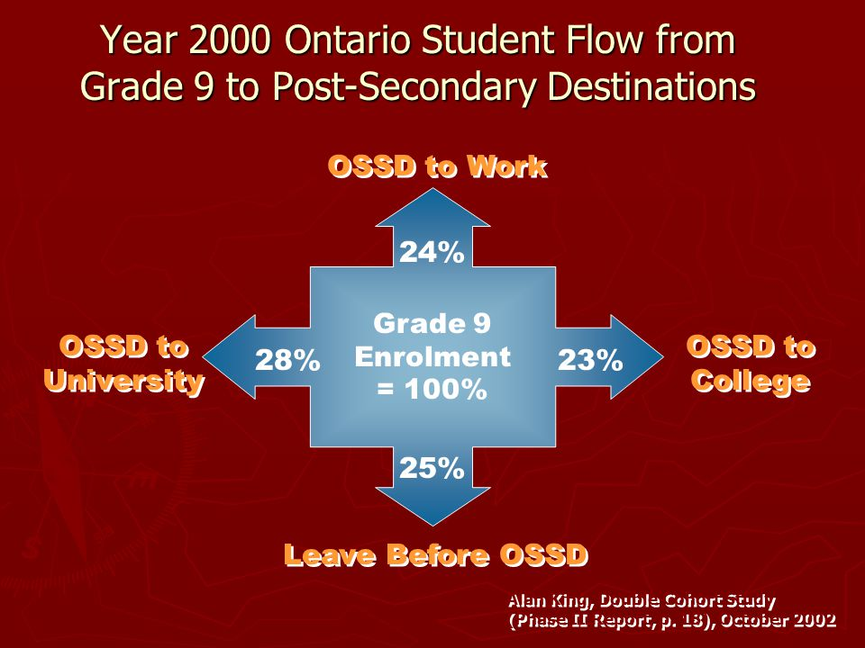 Why are some students failing courses in Grades 9 and 10? ► Is the transition from elementary school to secondary school more difficult than expected.