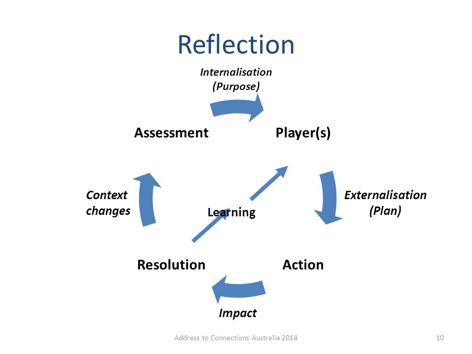 Reflection Context changes Internalisation (Purpose) Externalisation (Plan) Impact Learning 10Address to Connections Australia 2014