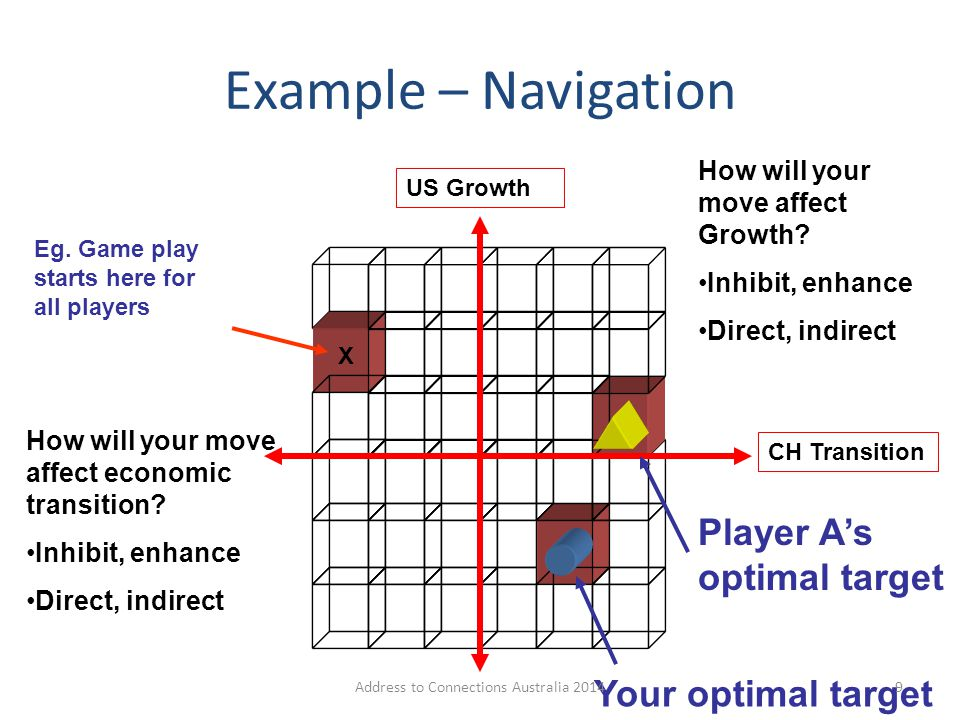 Example – Navigation Your optimal target Player A's optimal target X Eg. Game play starts here for all players CH Transition US Growth How will your m
