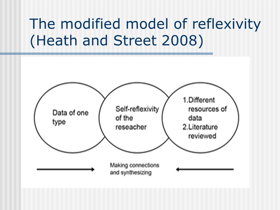 The modified model of reflexivity (Heath and Street 2008)
