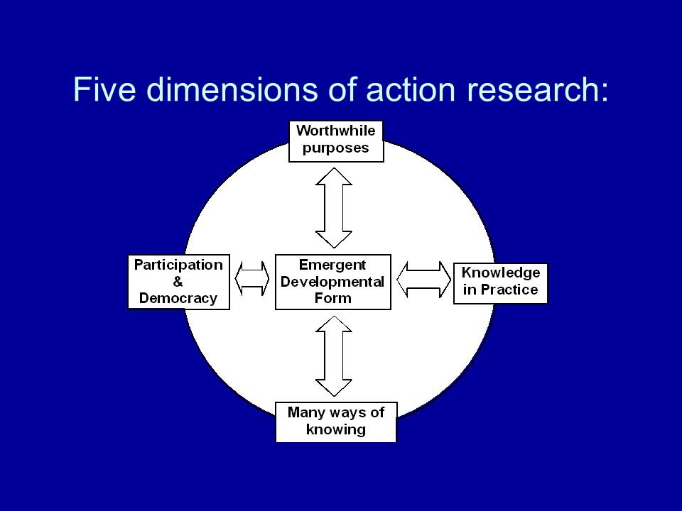 Five dimensions of action research: