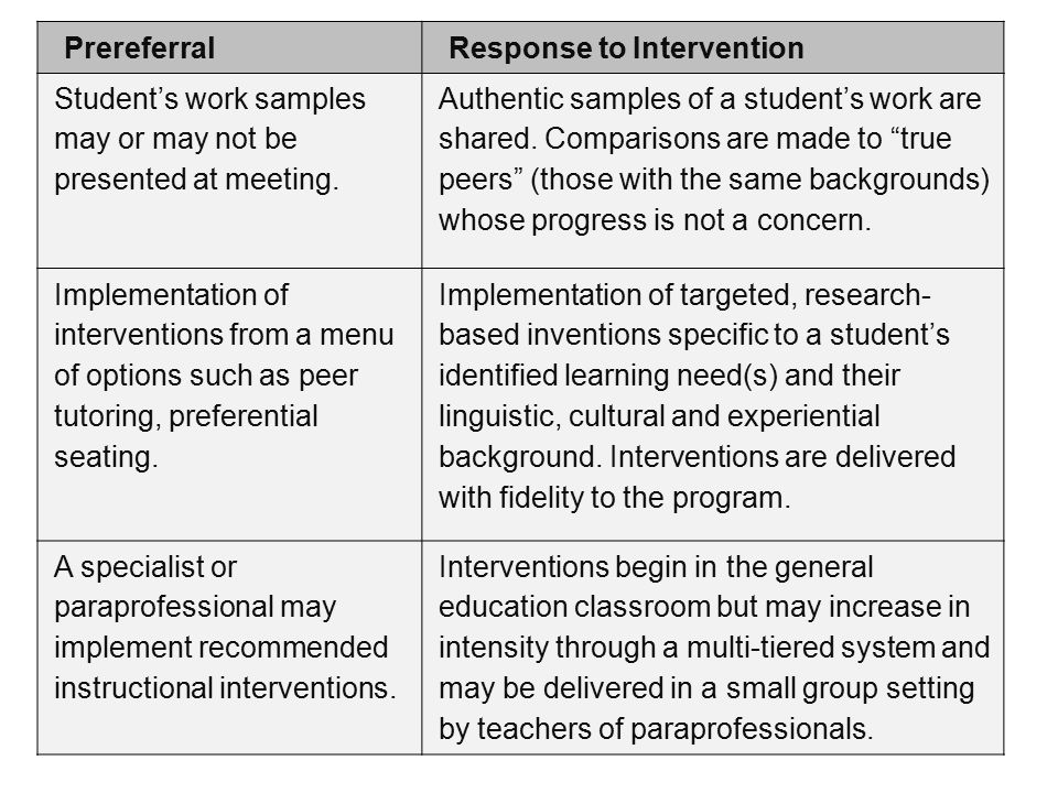 PrereferralResponse to Intervention Student's work samples may or may not be presented at meeting. Authentic samples of a student's work are shared. C