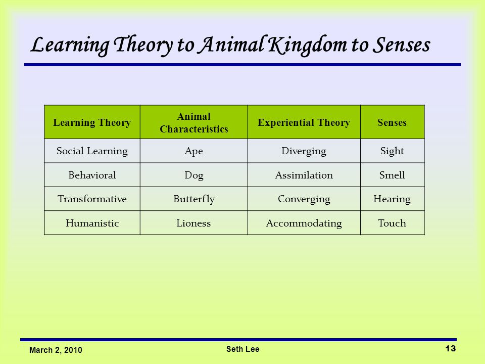 Seth Lee13 March 2, 2010 Learning Theory to Animal Kingdom to Senses Learning Theory Animal Characteristics Experiential TheorySenses Social LearningA