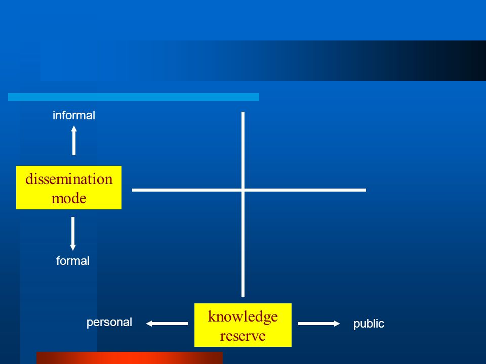knowledge reserve dissemination mode public personal informal formal