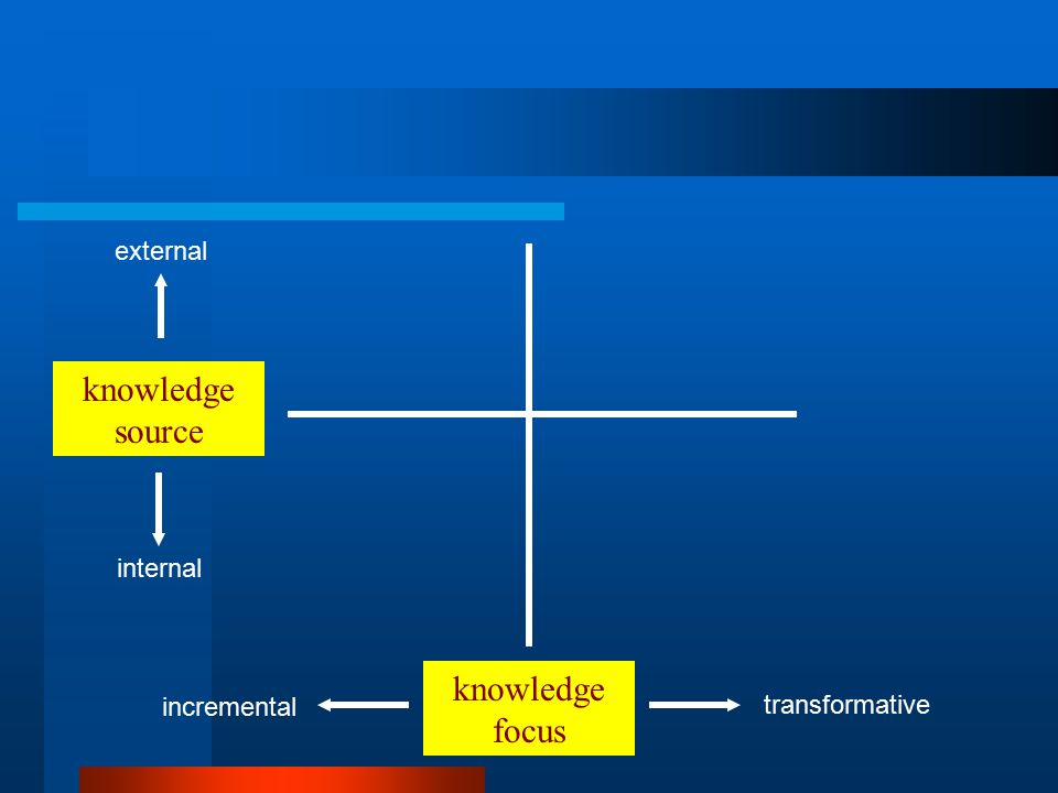 knowledge focus knowledge source transformative incremental external internal