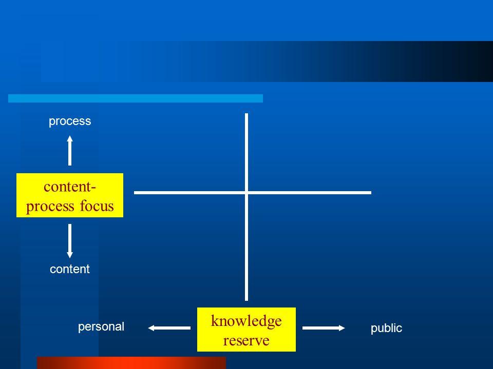knowledge reserve content- process focus public personal process content