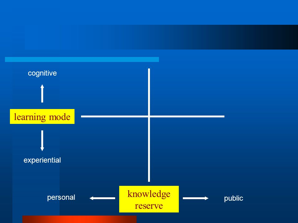 knowledge reserve learning mode public personal cognitive experiential