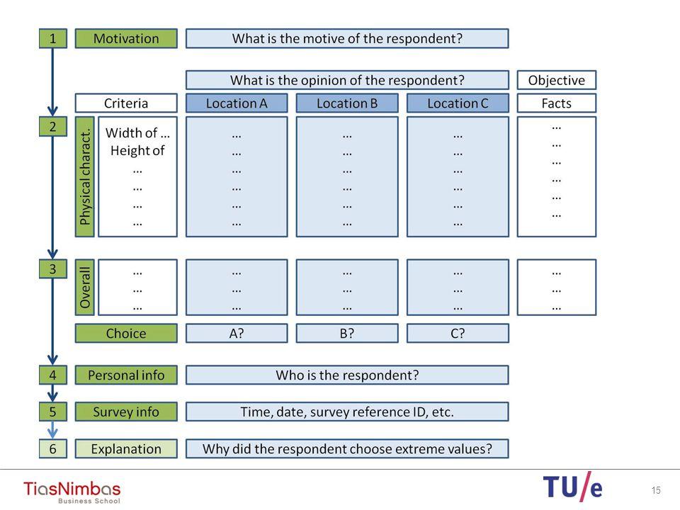 Selection study areas Selection criteria Variation characteristics within cities Variation characteristics between the cities Eindhoven Dordrecht Breda 's-Hertogenbosch Maastricht