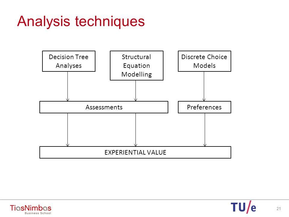 Decision tree analysis 22