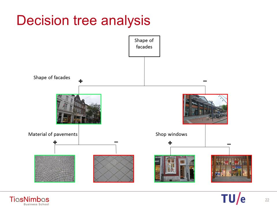 Decision tree analysis Some results: Distance to parking should be < 30 meters The more fashion and luxury shops the better The more restaurants, the better 'Diverse historic shaped' facades are appreciated better, specially in combination with rough pavement Presence of street furniture, greenery and music is positive The better the mood of the respondent the better the assessment 23