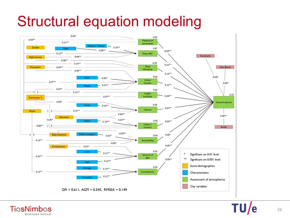 Structural equation modeling 24