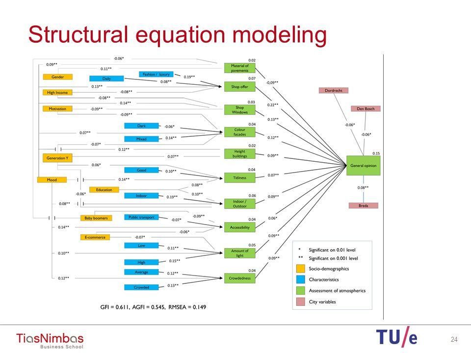 Structural equation modeling 24