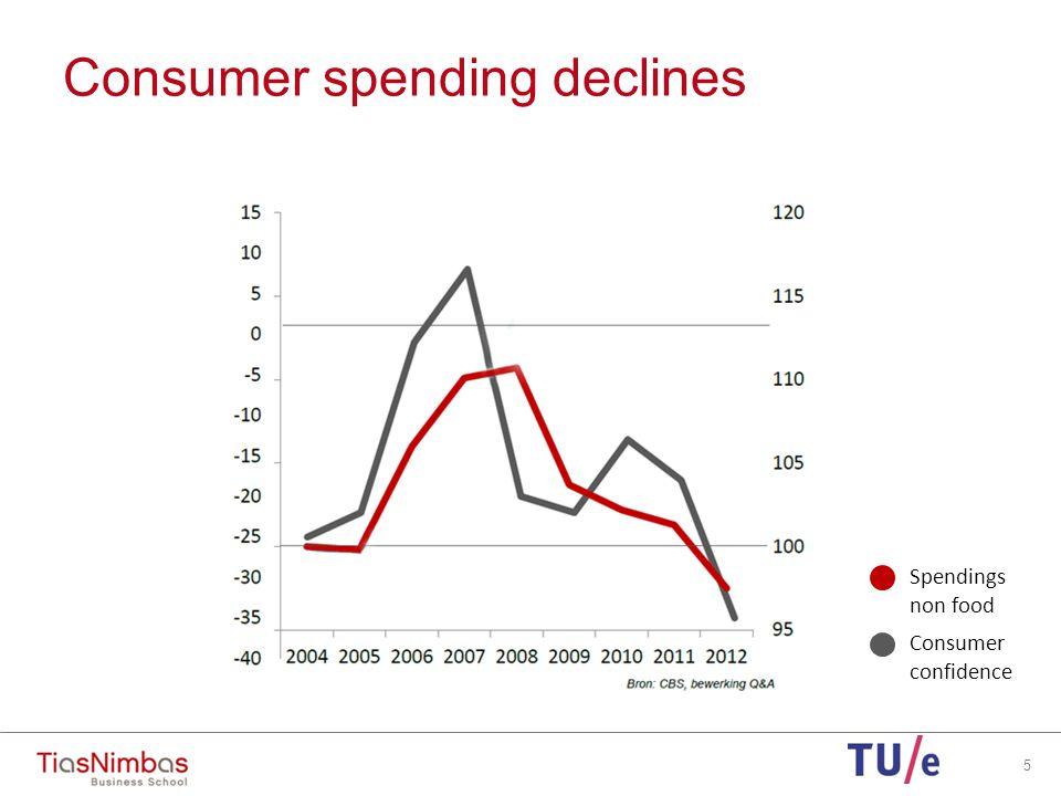 Consumer spending declines 5 Spendings non food Consumer confidence