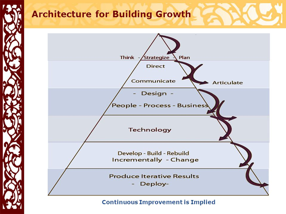 Architecture for Building Growth Continuous Improvement is Implied