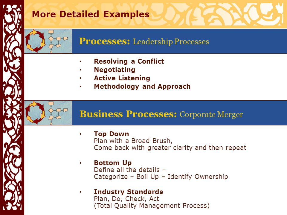 More Detailed Examples Processes: Leadership Processes Resolving a Conflict Negotiating Active Listening Methodology and Approach Business Processes: Corporate Merger Top Down Plan with a Broad Brush, Come back with greater clarity and then repeat Bottom Up Define all the details – Categorize – Boil Up – Identify Ownership Industry Standards Plan, Do, Check, Act (Total Quality Management Process)