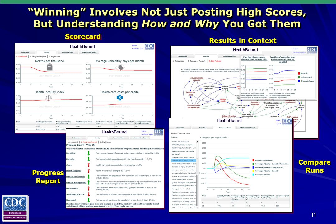 11 Winning Involves Not Just Posting High Scores, But Understanding How and Why You Got Them ScorecardScorecard Progress Report Results in Context Compare Runs HealthBound