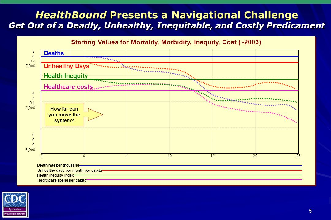 5 Deaths HealthBound Presents a Navigational Challenge Get Out of a Deadly, Unhealthy, Inequitable, and Costly Predicament Starting Values for Mortality, Morbidity, Inequity, Cost (~2003) Death rate per thousand Unhealthy days per month per capita Health inequity index Healthcare spend per capita 8 6 0.2 7,000 4 3 0.1 5,000 0 0 0 3,000 -50510152025 How far can you move the system.