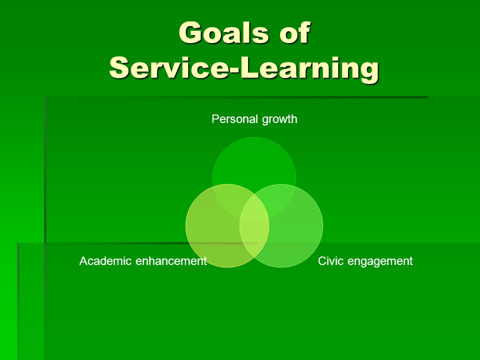 Goals of Service-Learning Personal growth Civic engagement Academic enhancement