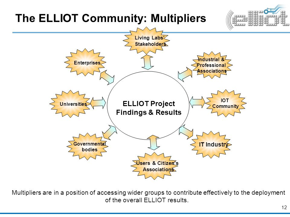The ELLIOT Community: Multipliers IT Industry IOT Community Universities Enterprises Industrial & Professional Associations Living Labs' Stakeholders Governmental bodies Multipliers are in a position of accessing wider groups to contribute effectively to the deployment of the overall ELLIOT results.