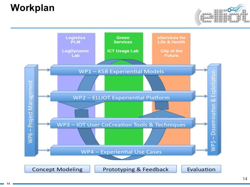 Workplan 14