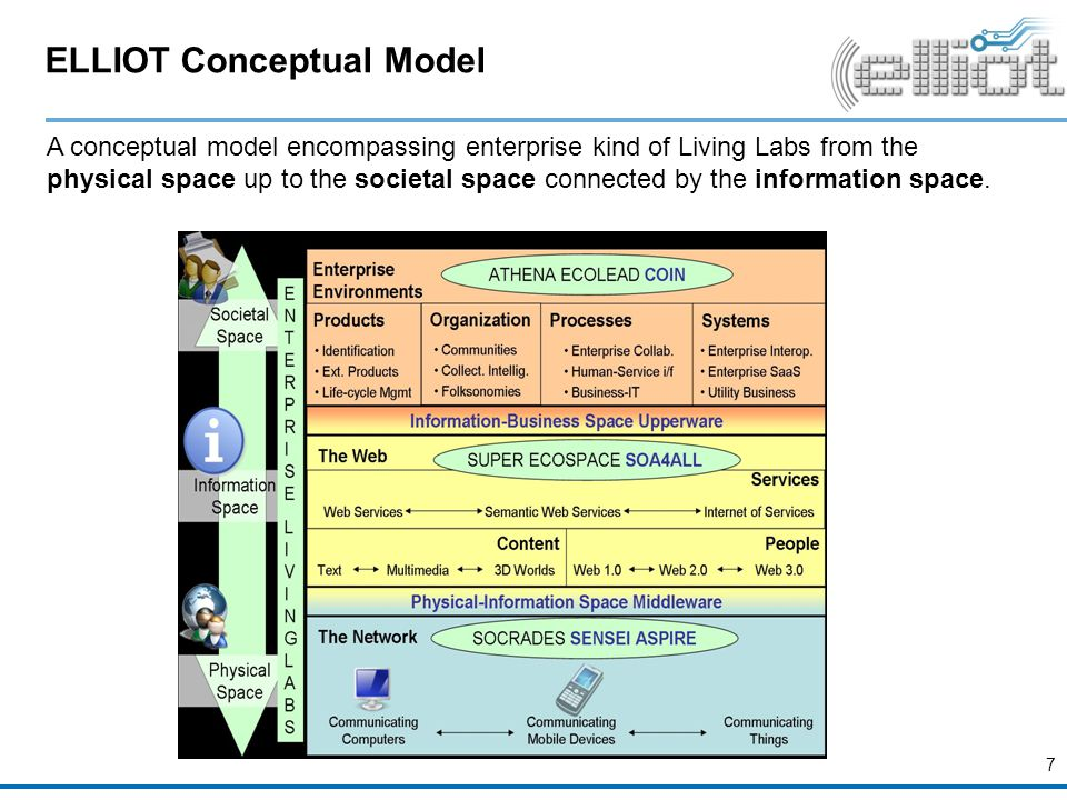 ELLIOT Conceptual Model A conceptual model encompassing enterprise kind of Living Labs from the physical space up to the societal space connected by the information space.