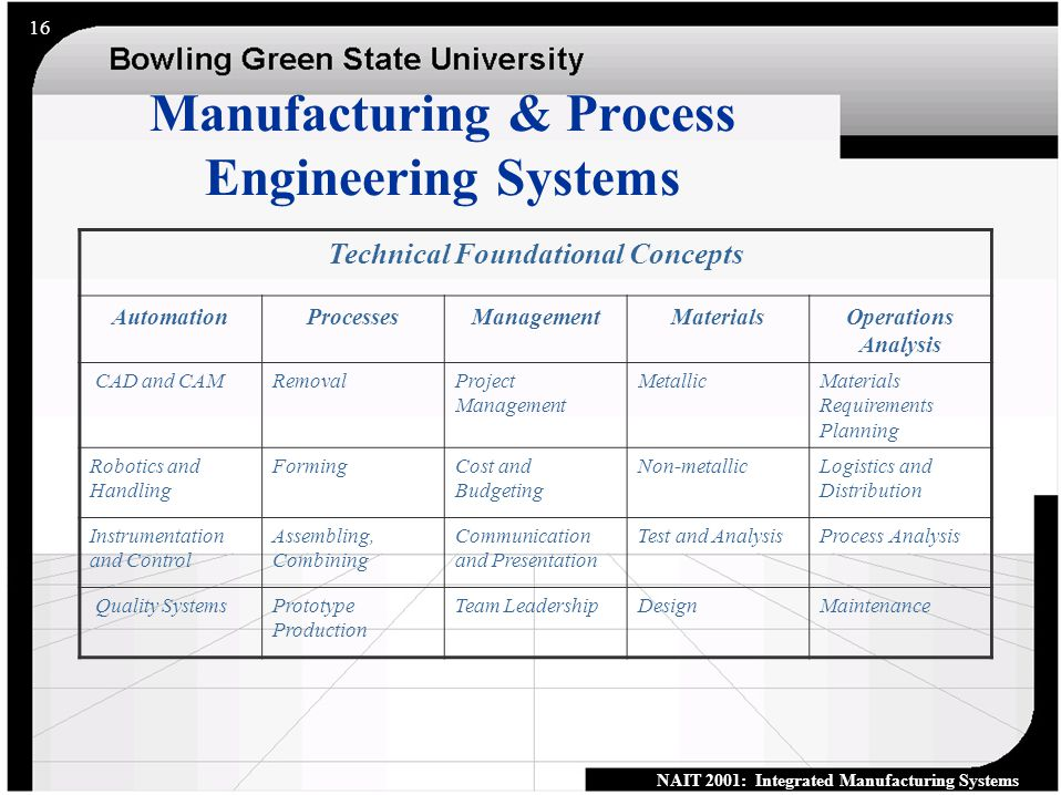 NAIT 2001: Integrated Manufacturing Systems 15 What Should We Know.