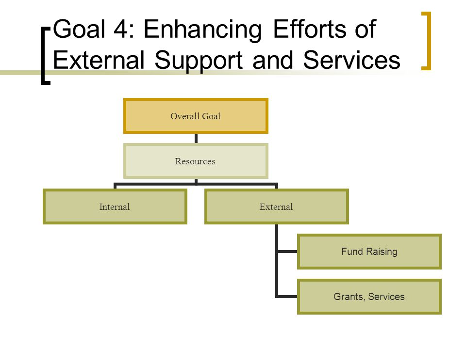 Goal 4: Enhancing Efforts of External Support and Services Overall Goal Resources InternalExternal Fund Raising Grants, Services