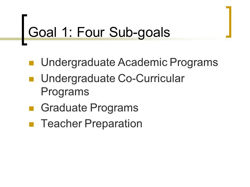 Goal 1: Four Sub-goals Undergraduate Academic Programs Undergraduate Co-Curricular Programs Graduate Programs Teacher Preparation