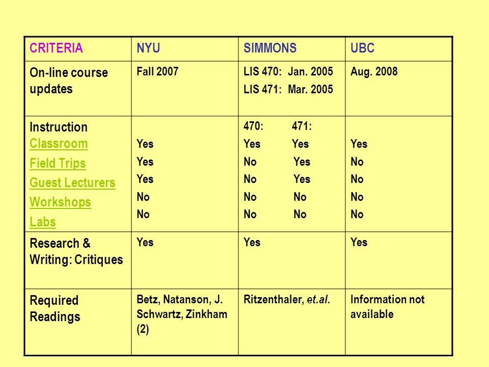 CRITERIANYUSIMMONSUBC On-line course updates Fall 2007LIS 470: Jan.