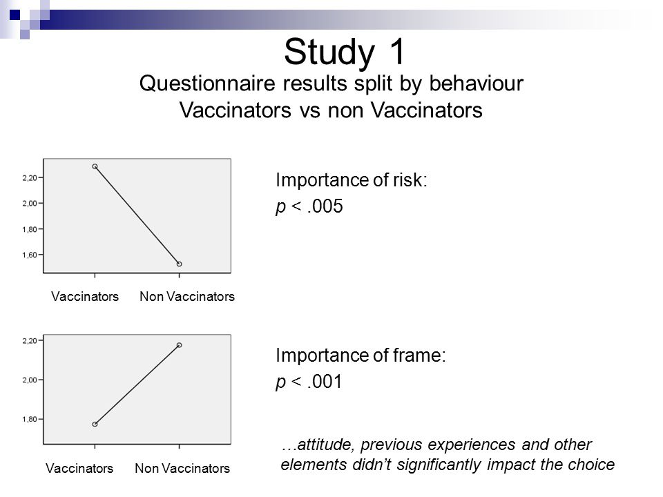 Study 1 Questionnaire results split by behaviour Vaccinators vs non Vaccinators Importance of risk: p <.005 Act5-Act10Act5-Om10 Act5-Om6 Importance of frame: p <.001 VaccinatorsNon Vaccinators Vaccinators …attitude, previous experiences and other elements didn't significantly impact the choice