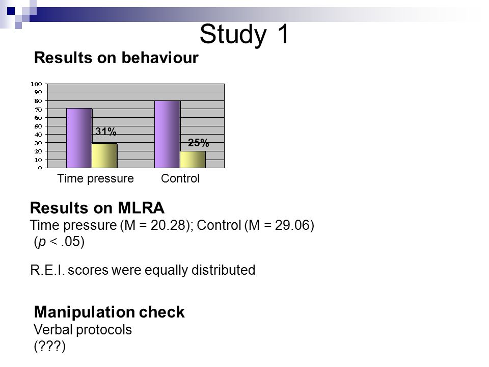 Study 1 Results on MLRA Time pressure (M = 20.28); Control (M = 29.06) (p <.05) 31% 25% Time pressureControl Results on behaviour Manipulation check Verbal protocols ( ) R.E.I.