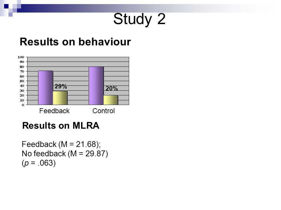 Results on behaviour Feedback (M = 21.68); No feedback (M = 29.87) (p =.063) Results on MLRA 29% 20% FeedbackControl Study 2