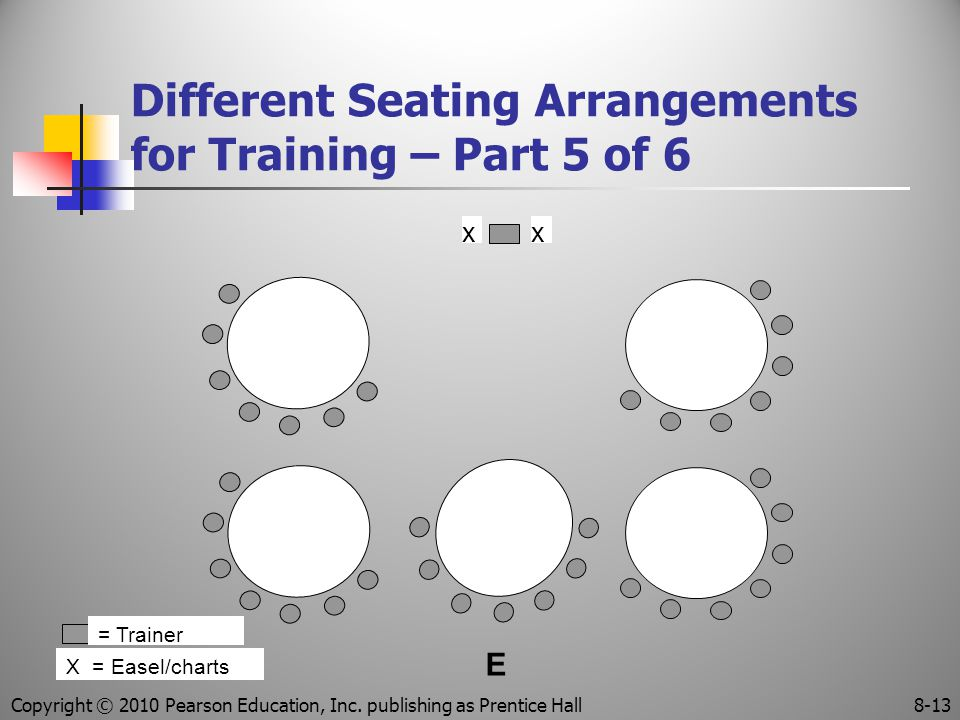 Different Seating Arrangements for Training – Part 5 of 6 = Trainer X = Easel/charts xx E Copyright © 2010 Pearson Education, Inc.