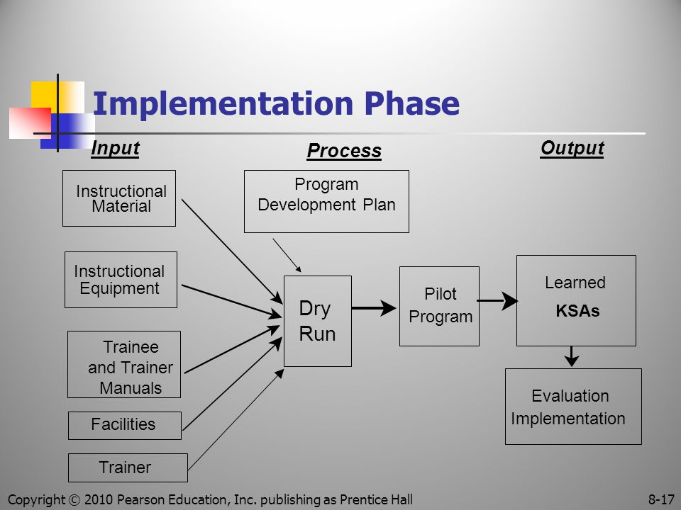 Implementation Phase Input Process Output Dry Run Pilot Program Learned KSAs Evaluation Implementation Instructional Material Instructional Equipment Facilities Trainee and Trainer Manuals Trainer Program Development Plan Copyright © 2010 Pearson Education, Inc.