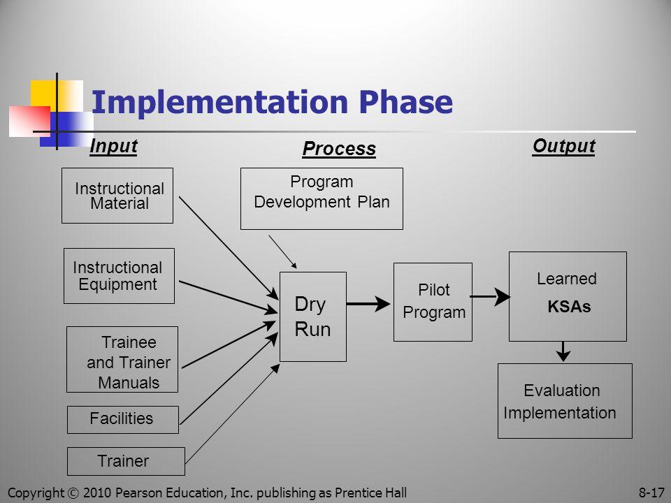 Implementation Phase Input Process Output Dry Run Pilot Program Learned KSAs Evaluation Implementation Instructional Material Instructional Equipment