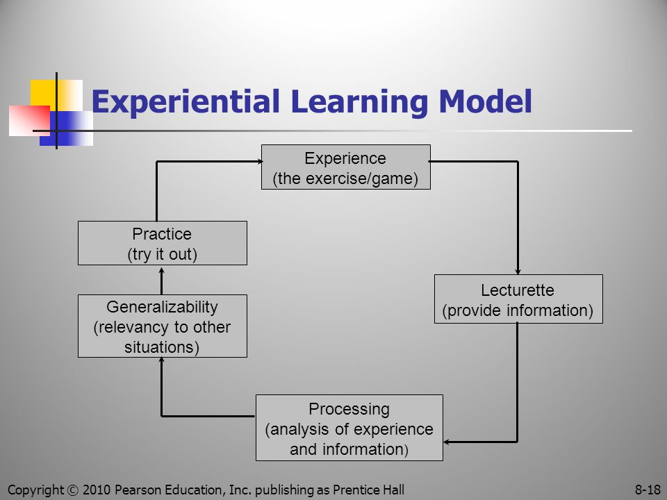 Experiential Learning Model Experience (the exercise/game) Practice (try it out) Lecturette (provide information) Generalizability (relevancy to other situations) Processing (analysis of experience and information ) Copyright © 2010 Pearson Education, Inc.