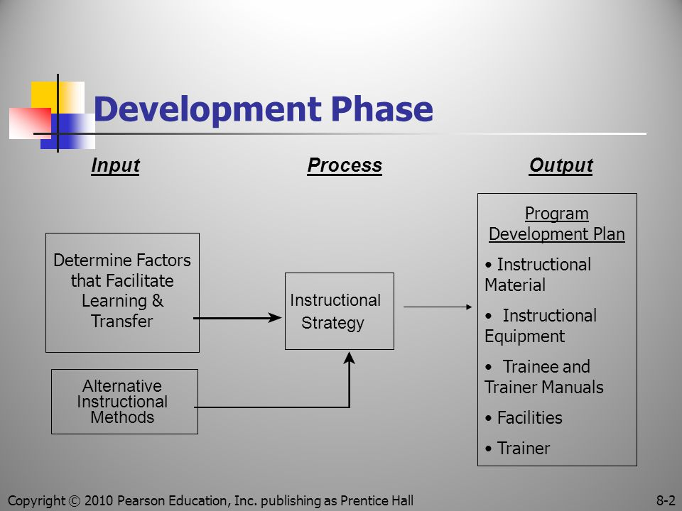 Development Phase InputProcessOutput Methods Alternative Instructional Strategy Determine Factors that Facilitate Learning & Transfer Program Development Plan Instructional Material Instructional Equipment Trainee and Trainer Manuals Facilities Trainer Copyright © 2010 Pearson Education, Inc.