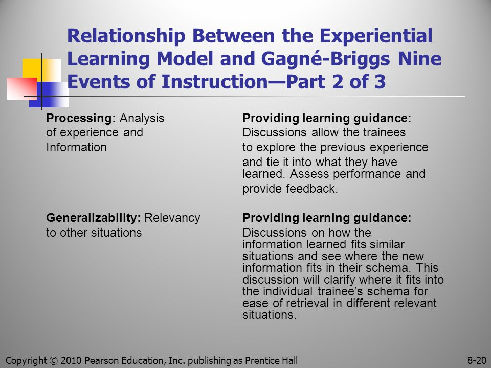 Relationship Between the Experiential Learning Model and Gagné-Briggs Nine Events of Instruction—Part 2 of 3 Processing: AnalysisProviding learning guidance: of experience and Discussions allow the trainees Information to explore the previous experience and tie it into what they have learned.