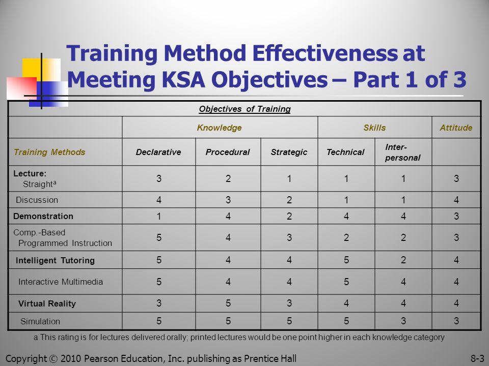 Training Method Effectiveness at Meeting KSA Objectives – Part 1 of 3 Objectives of Training KnowledgeSkillsAttitude Training MethodsDeclarativeProced