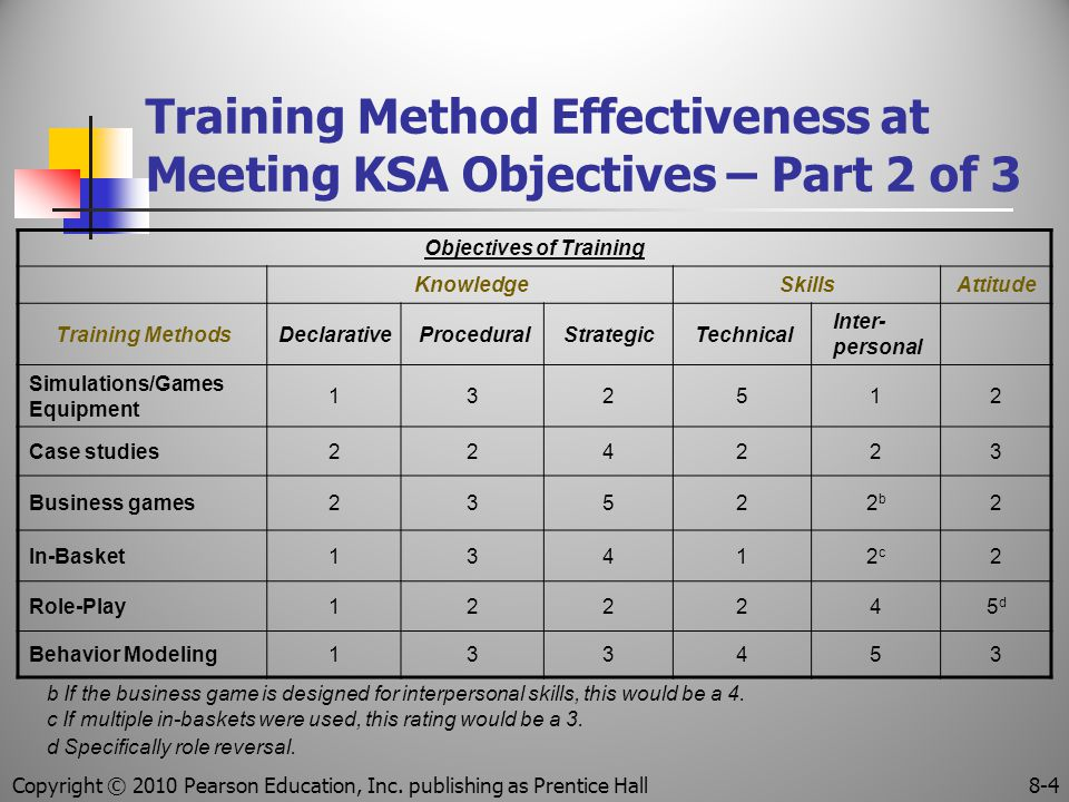 Training Method Effectiveness at Meeting KSA Objectives – Part 2 of 3 Objectives of Training KnowledgeSkillsAttitude Training MethodsDeclarativeProceduralStrategicTechnical Inter- personal Simulations/Games Equipment 132512 Case studies224223 Business games23522b2b 2 In-Basket13412c2c 2 Role-Play122245d5d Behavior Modeling133453 b If the business game is designed for interpersonal skills, this would be a 4.