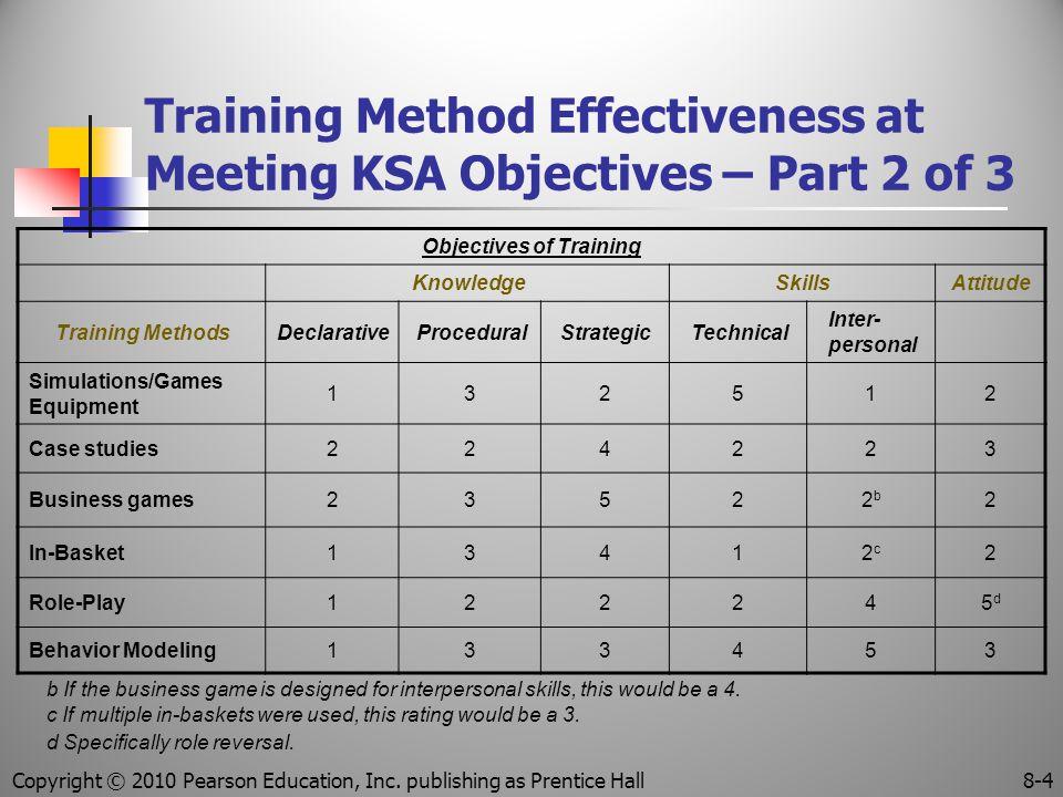 Training Method Effectiveness at Meeting KSA Objectives – Part 2 of 3 Objectives of Training KnowledgeSkillsAttitude Training MethodsDeclarativeProced