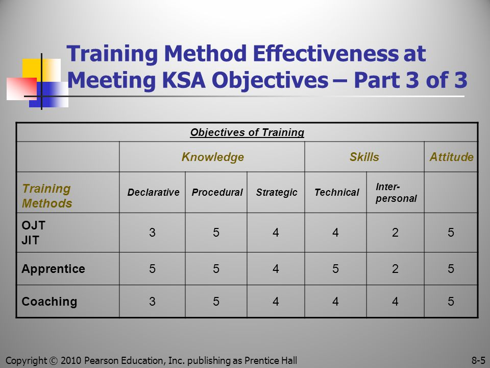 Training Method Effectiveness at Meeting KSA Objectives – Part 3 of 3 Objectives of Training KnowledgeSkillsAttitude Training Methods DeclarativeProceduralStrategicTechnical Inter- personal OJT JIT 354425 Apprentice554525 Coaching354445 Copyright © 2010 Pearson Education, Inc.