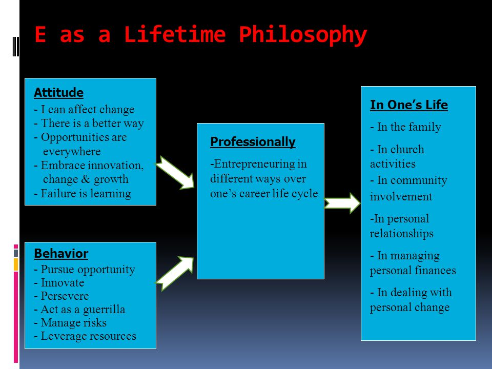 E as a Lifetime Philosophy Attitude - - I can affect change - - There is a better way - - Opportunities are everywhere - - Embrace innovation, change & growth - - Failure is learning Behavior - - Pursue opportunity - - Innovate - - Persevere - - Act as a guerrilla - - Manage risks - - Leverage resources Professionally -Entrepreneuring in different ways over one's career life cycle In One's Life - - In the family - - In church activities - - In community involvement - -In personal relationships - - In managing personal finances - - In dealing with personal change