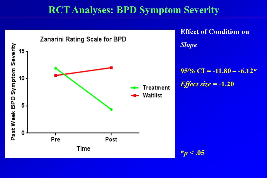RCT Analyses: BPD Symptom Severity Effect of Condition on Slope 95% CI = -11.80 – -6.12* Effect size = -1.20 *p <.05