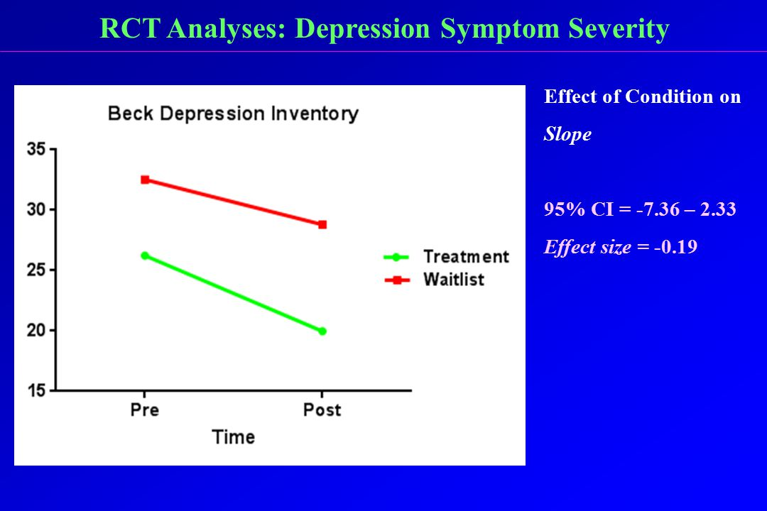 RCT Analyses: Depression Symptom Severity Effect of Condition on Slope 95% CI = -7.36 – 2.33 Effect size = -0.19
