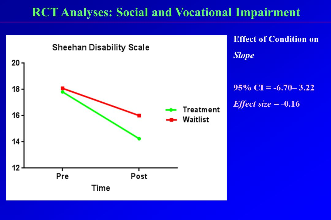 RCT Analyses: Social and Vocational Impairment Effect of Condition on Slope 95% CI = -6.70– 3.22 Effect size = -0.16