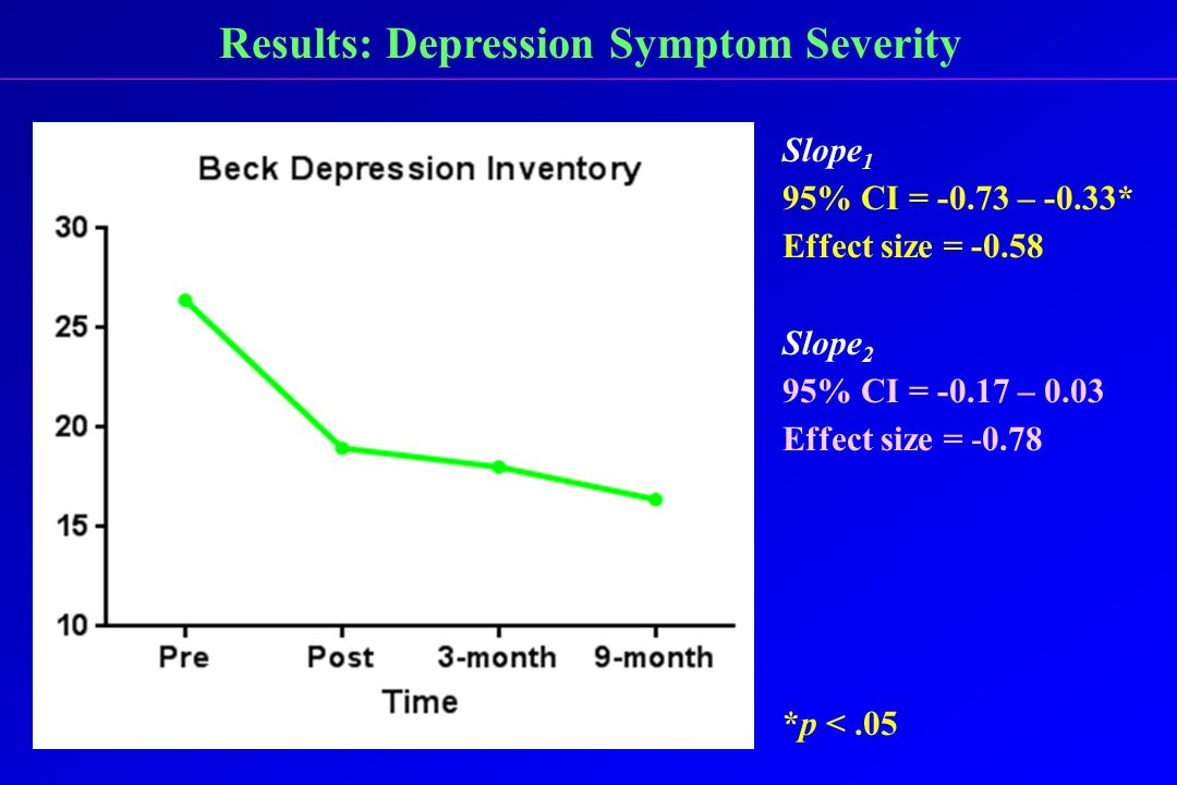 Results: Depression Symptom Severity Slope 1 95% CI = -0.73 – -0.33* Effect size = -0.58 Slope 2 95% CI = -0.17 – 0.03 Effect size = -0.78 *p <.05